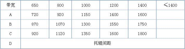 ICS-14系列电子皮带秤规格参数表