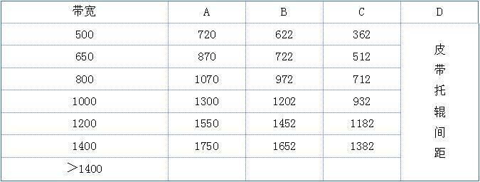 ICS-17B系列电子皮带秤规格参数表