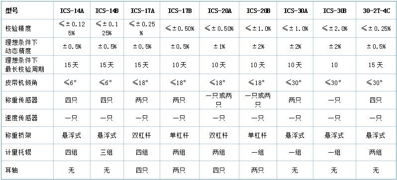电子皮带秤选型表